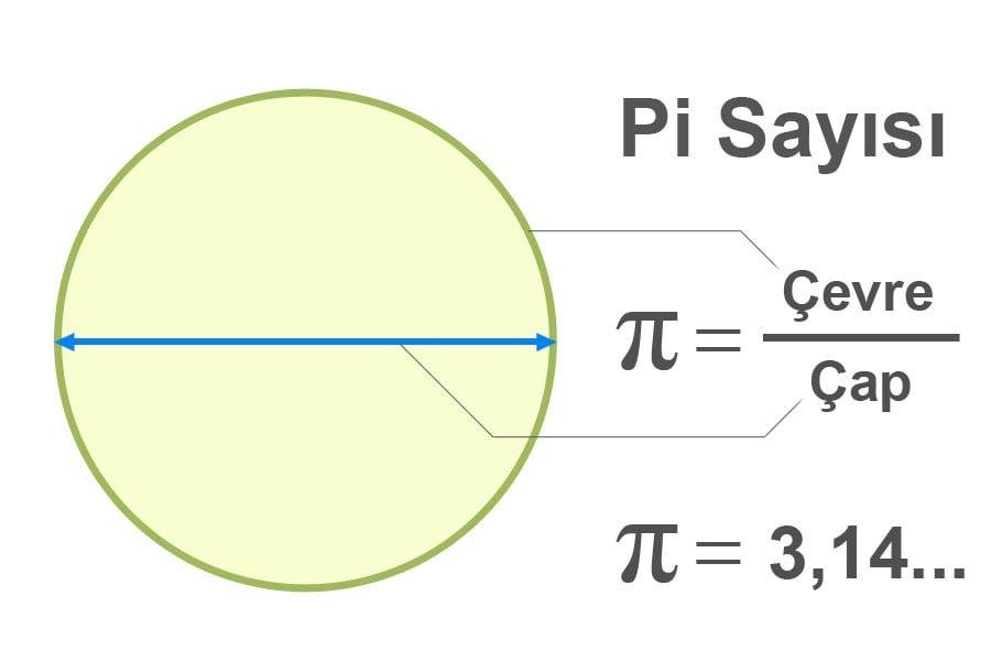 Pi sayısı nasıl hesaplanır formülü
