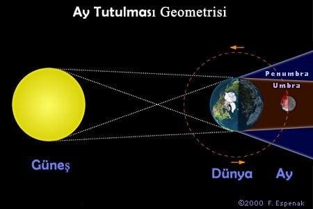 Güneş Ve Ay Tutulması Nasıl Oluşur Nedir