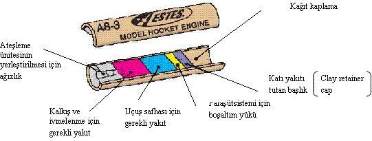 Kağıttan roket yapımı
