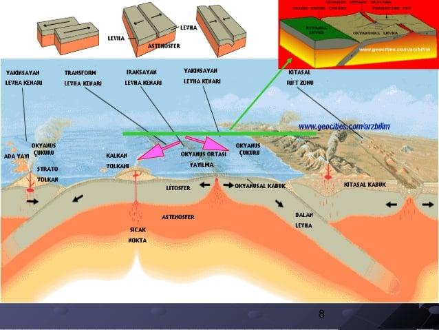 Levha tektonigi ve magmatizma