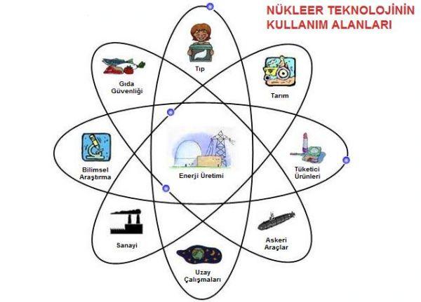 Nükleer enerji kullanım alanları