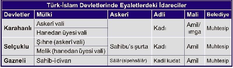 İlk Türk İslam Devletlerinde Eyaletlerdeki İdareciler