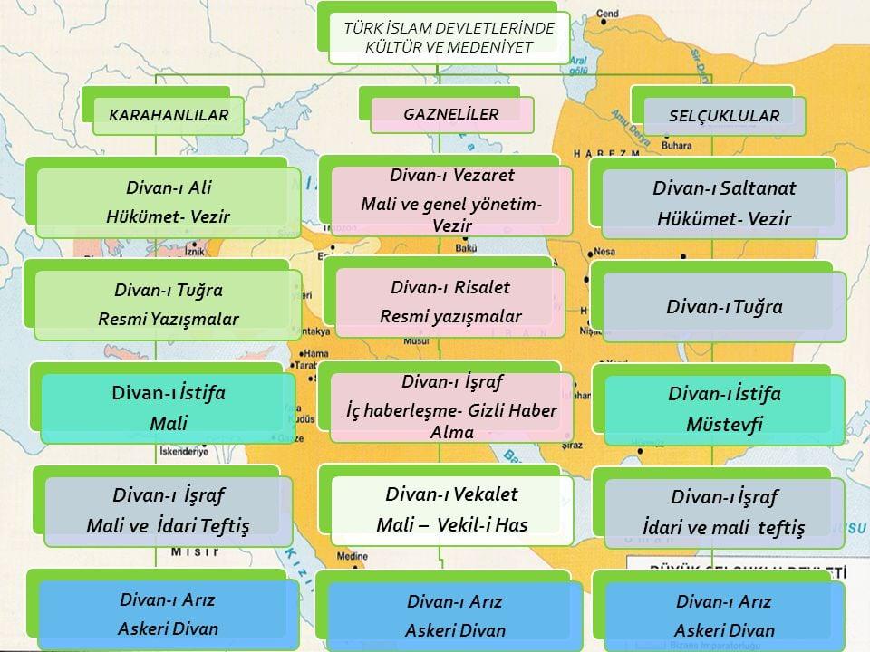 İlk türk islam devletlerinde kültür ve medeniyet