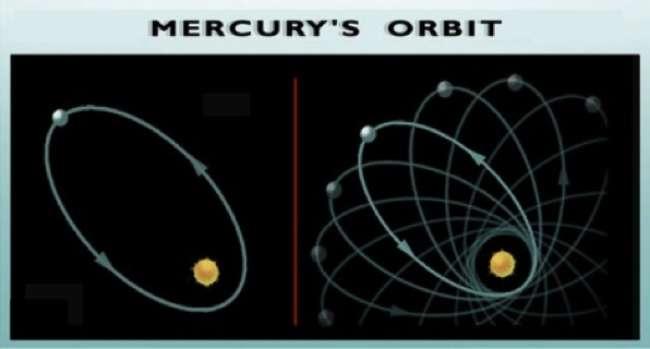 Merkür yörüngesindeki değişimler.