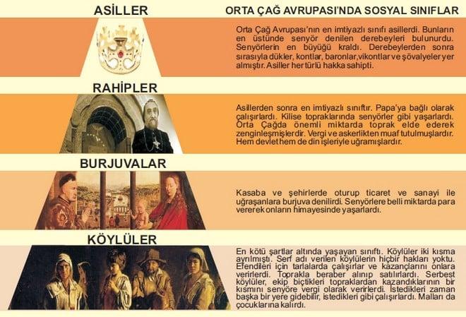 Ortaçağ avrupasında sosyal sınıflar.