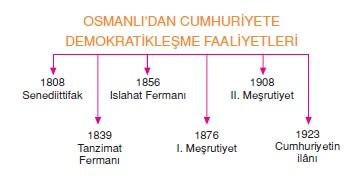 Osmanlıda demokratikleşme çabaları