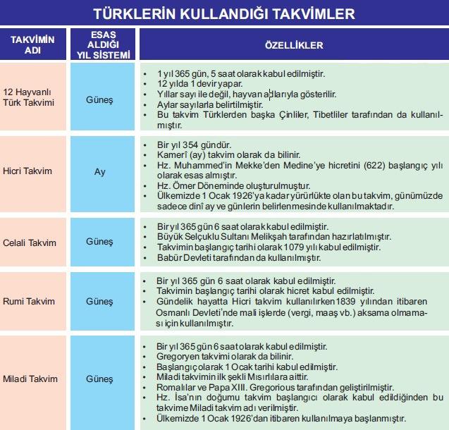 Türklerin Kullandığı Takvimler Tablosu