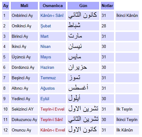 Rumi Takvim Ayları