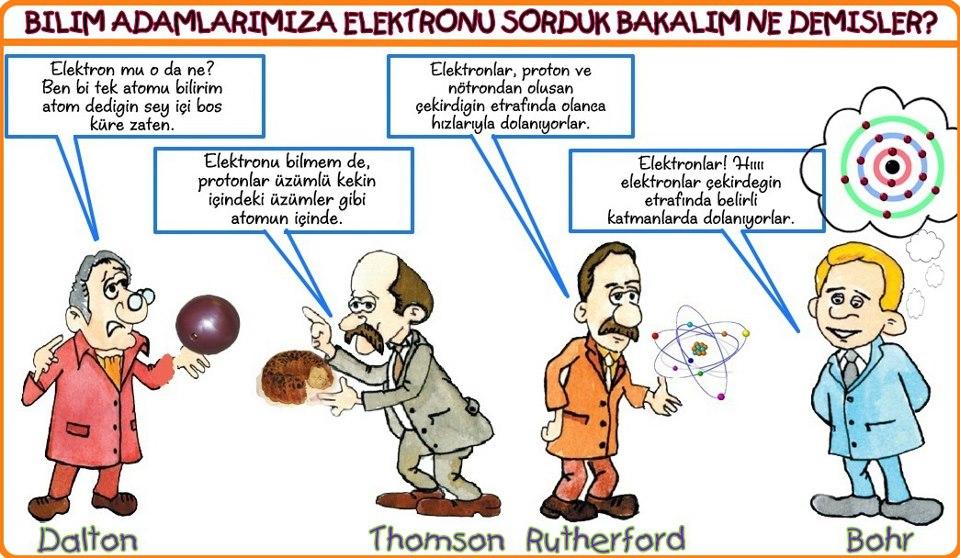 Bilim adamlarına elektron nedir diye sorduk bakın ne demişler.