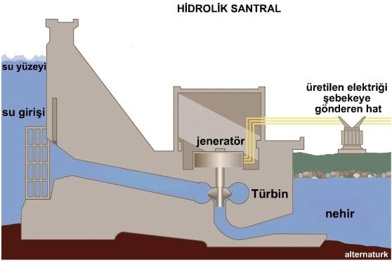 Baraj - Hidroelektrik Santrali
