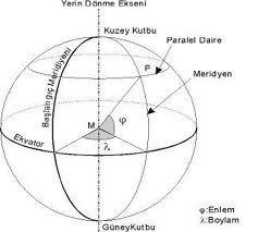 Boylam (Meridyen) Dünya Haritası üzerinde gösterimi