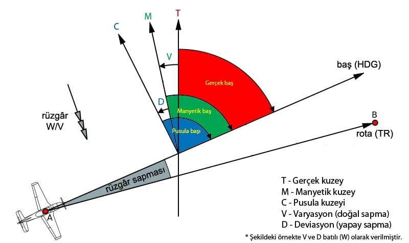 Bir uçağın başına etki eden manyetik kuvvetler ve rüzgar. Pusula kuzeyi ile manyetik kuzey arasındaki batılı deviasyon D harfi ile gösterilmiştir. Örnekteki pusula başı manyetik baştan daha büyük bir açıdır.