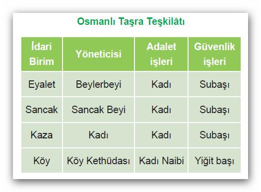 Osmanlı taş teşkilatı tablosu