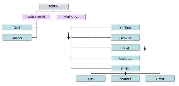 Osmanlı toprak yapısı