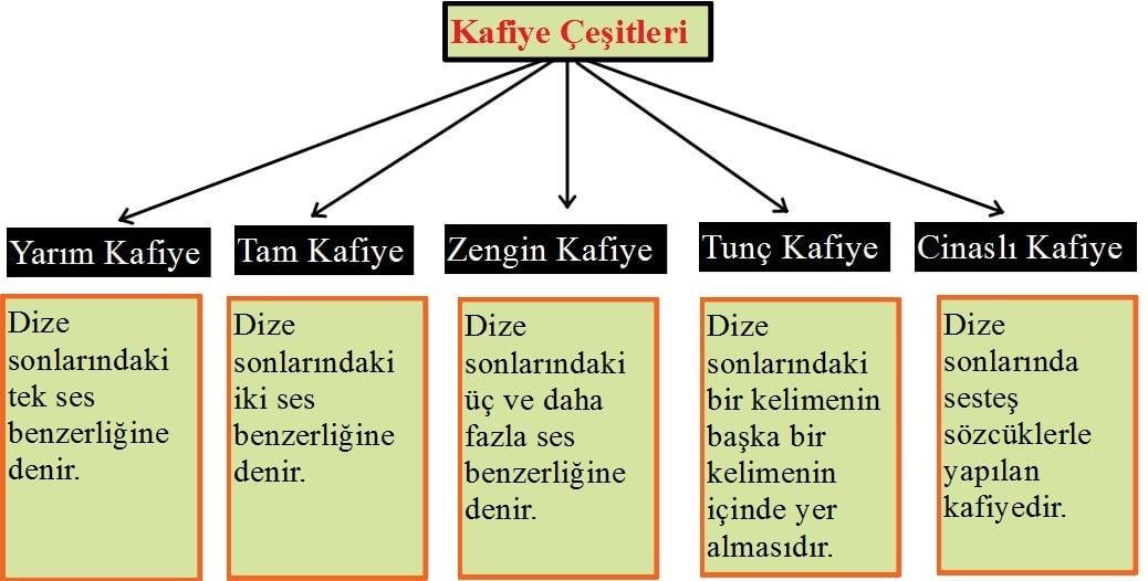 Kafiye Çeşitleri Şeması Farkları anlamanız için ekliyorum bunu