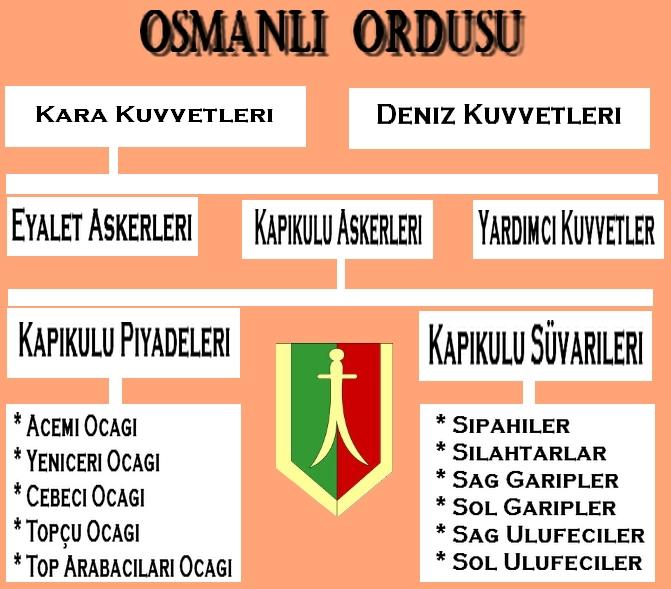 Osmanlı ordusu şeması (kavram haritası)