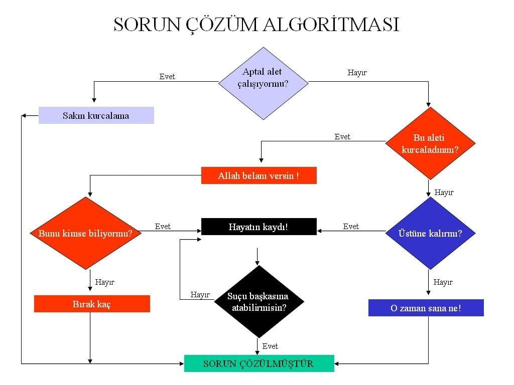 Sorun Çözüm Algoritması