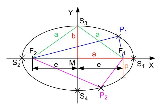 Elipsin 2a büyüklüğünde büyük (büyük ekseni) ve 2b büyüklüğünde küçük ekseni mevcuttur. Elips bunları çap kabul eden küçük ve büyük çemberleri arasında kalır.