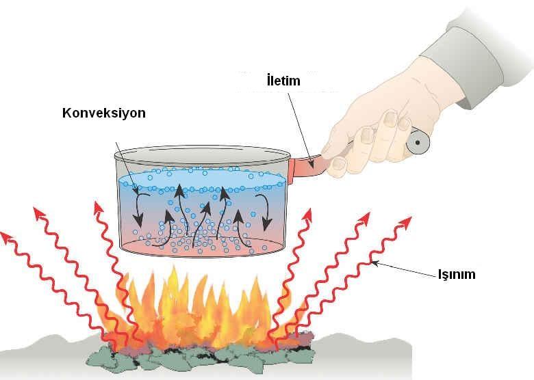 Kaynatılan suda ısının transferi 3 yolla gerçekleşir. Bunlar: 1. Konveksiyon 2. İletim 3. Işıma