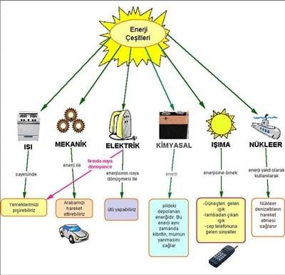 güneş ışınlarının ısıya dönüşmesi