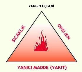 Yangın Üçgeni