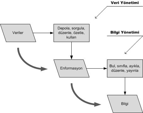 Enformasyon Nedir Sistem Şeması