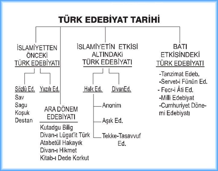 Edebiyat-ı Cedide / Türk Edebiyat Tarihi