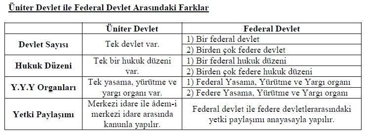 Üniter Devlet ile Federal Devletin farkları