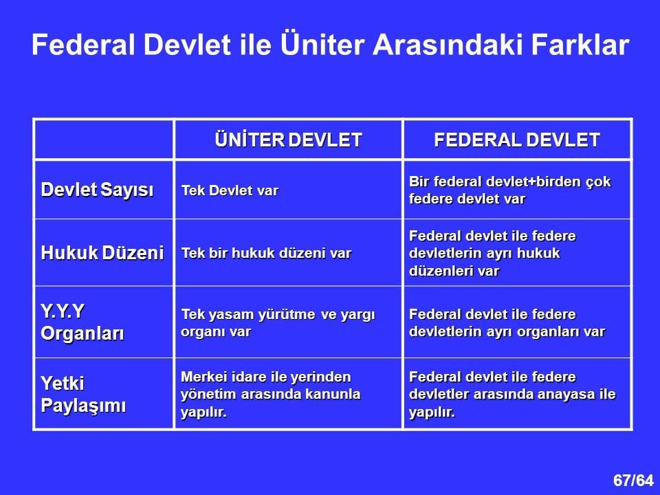 Fedaral devlet ile üniter devlet arasındaki farklar..