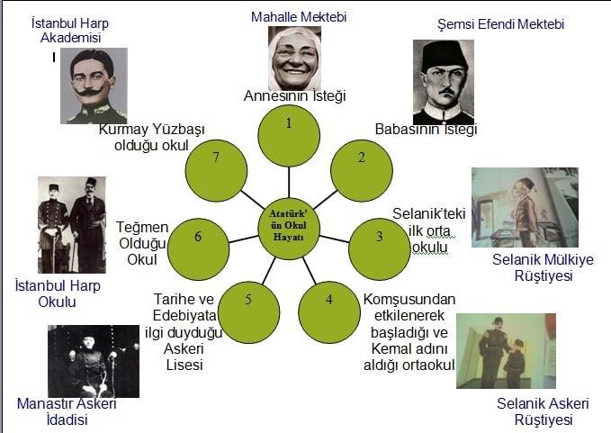 Atatürk Hangi Okullar Sırasıyla Şema