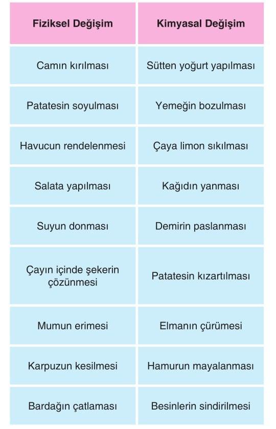 Fiziksel ve kimyasal değişim örnekleri