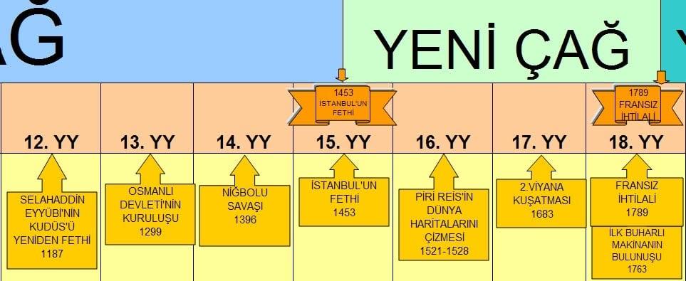 Yeni Çağ Hangi Yüzyılları Kapsar