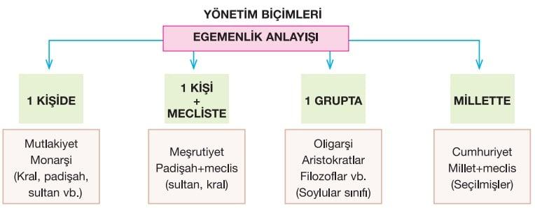Yönetim biçimleri şeması