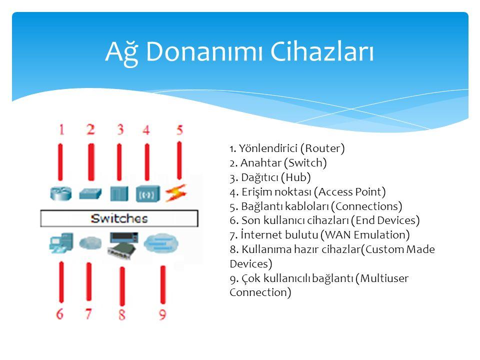Ağ+Donanımı+Cihazları+1.+Yönlendirici+(Router)+2.+Anahtar+(Switch)