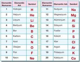 Elementlerin 20 Tanesidir