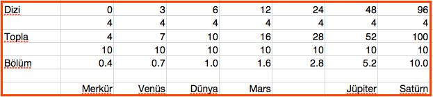 Yasa çok basit, ilokul öğrencileri dahi bu basit matematik hesabı yapabilirler. Önce bir matematik dizi yazılıyor, sıfır ve üçle başlayan, dizinin bundan sonraki terimleri bir öncekinin iki katı olarak yazılıyor, yani 6, 12, 24, 48, 96 ilah. Daha sonra dizinin tüm elemanları 4 ile toplanıp, 10'a bölünüyor.