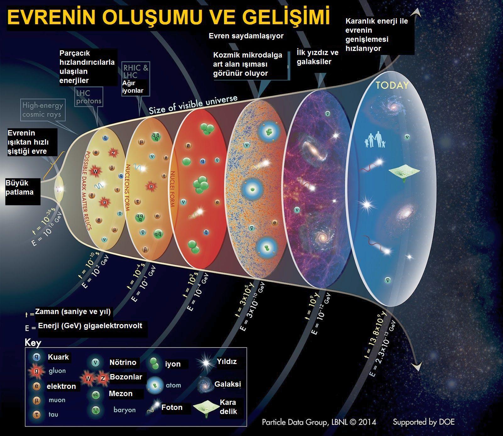 Evren Ve Dünyanın Oluşumu Slayt Slaytı Ön Kapak