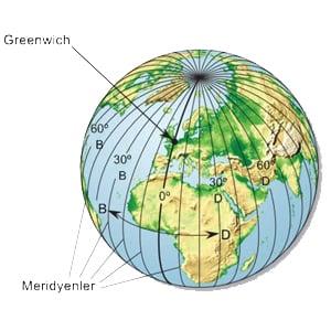 Greenwich Nedir