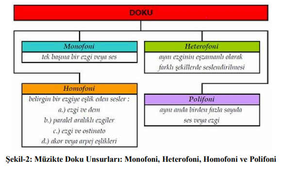 Müzikte Doku Unsurları: Monofoni, Heterofoni, Homofoni ve Polifoni