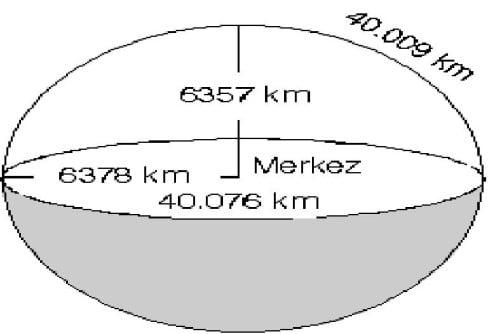 Dünyanın çevresi kaç metre