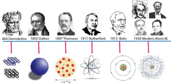 Geçmişten Günümüze Atom Modellerinin Gelişimi