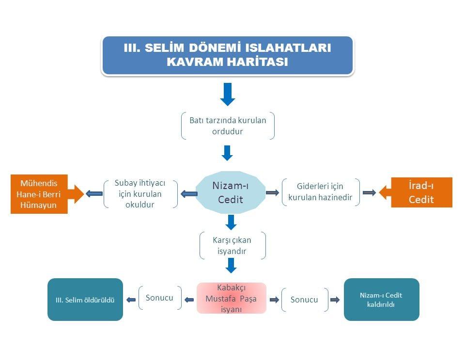 Üçüncü Selim Islahat Hareketleri Kavram Haritası