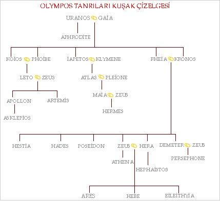 Olimpos Tanrıları Kuşak Çizelgesi ve Evlilikleri