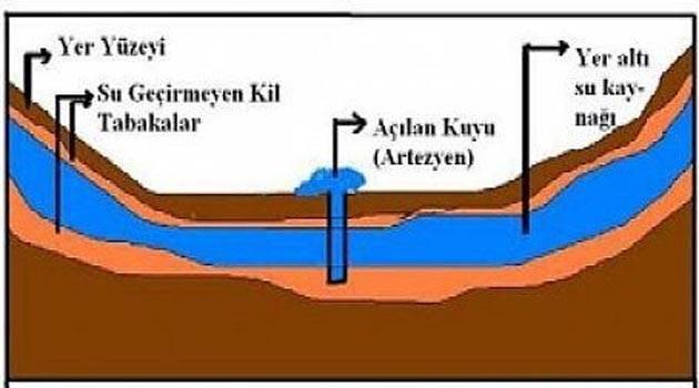 Artezyen kaynağı nasıl olur grafiği