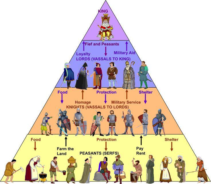 Monarşi Toplumsal Piramidi