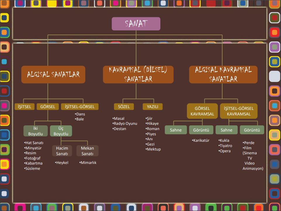 Sanat Türleri Şeması (Sanat Kavram Haritası)