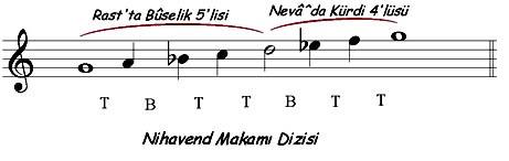 Nihavend Makamı Nota Dizilişi
