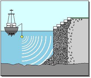 Ses Dalgaları Yankı Radar