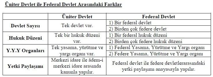 Federal Devlet Üniter Devlet Farkı