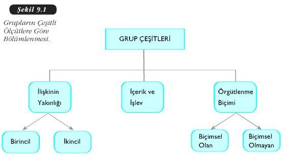 Grup Çeşitleri